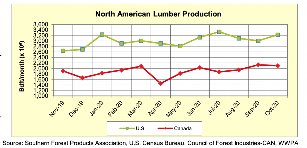 North America Softwood Lumber Production, Sawmill Capacity Utilization, WWPA: OCTOBER 2020