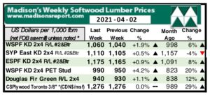 N. American lumber prices continue to go even higher