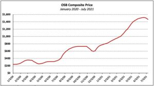 US OSB prices increased by 510% since the beginning of the year