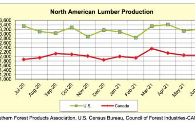 North America Softwood Lumber Production, Sawmill Capacity Utilization, WWPA: June 2021