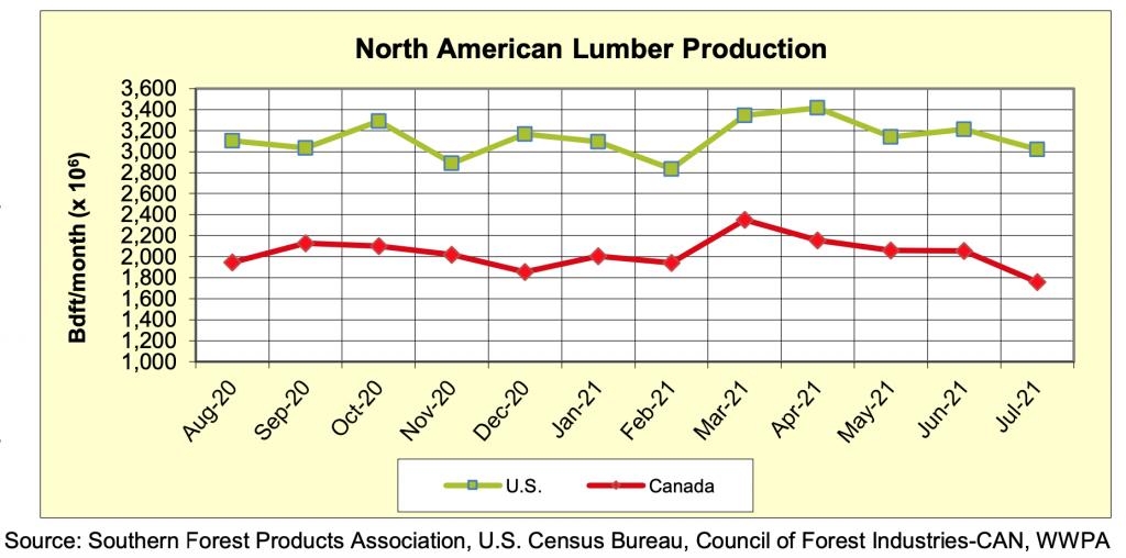 North America Softwood Lumber Production, Sawmill Capacity Utilization, WWPA: July 2021